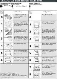 schutzbereiche und schutzarten z b ip44 in nassräumen