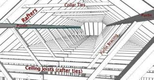 Jack Ceiling Joist Definition by Collar Ties Rafter Ties Purlins And Braces Jwk Inspections