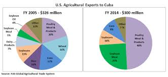 Two Pie Charts Demonstrate The Changes In US Agricultural Exports To Cuba Comparing FY2005 With