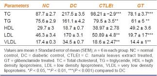 hdl cholesterol range normal indian j pharmacol 2011 43 5 582 84977 t3 jpg
