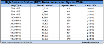 how to select led equivalent wall packs to replace hps wall packs