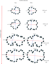 Oxidized Single-walled Carbon Nanotubes And Nanocones: A DFT Study ... Iab Initioi Study Of The Electronic And Vibrational Properties Slide Show Graphitic Pyridinic Nitrogen In Carbon Nanotubes Energetic Technologies Free Fulltext Refined 2d Exact 3d Shell Int Publications Mechanical Electrical Single Walled Carbon Patent Wo2008048227a2 Synthetic Google Patents Mechanics Atoms Fullerenes Singwalled Insights Into Nanotube Graphene Formation Mechanisms Asymmetric Excitation Profiles Resonance Raman Response
