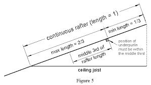 Ceiling Joist Spacing Australia by Calculation Of True Length Of Roof Members