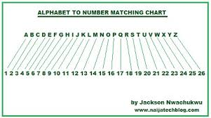 Letter to Number Chart Unique Numbers to Letters