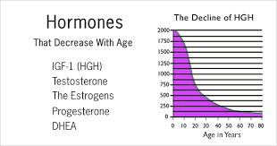 normal hormone levels in the