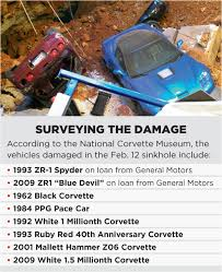 Corvette Museum Sinkhole Cars Lost by Commotion At The National Corvette Museum Propertycasualty360
