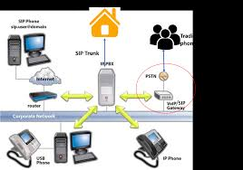 VoIP Calling, SIP, SIP Trunk And How It Works.