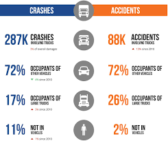 South Carolina Truck Accident Statistics | Joye Law Firm Pennsylvania Truck Accident Stastics Victims Guide One In Five Accidents Involves A Lorry According To Astics Oklahoma Drunk Driving Fatalities 2010 Law Car Gom Law Pakistans Traffic Record Punjab Down Kp Up Since 2011 The Weycer Firm Infographic Attorney Joe Bornstein 2013 On Motor Vehicle By Type Teen Driver Mcintyre Pc 18 Dead As Indian Truck Runs Over Sleeping Pilgrims Pakistan Today Attorneys