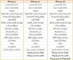 iPhone 5 vs iPhone 5C vs iPhone 5S spot the difference