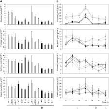ASR1 Mediates Glucose Hormone Cross Talk by Affecting Sugar