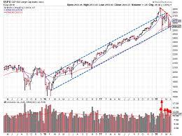 100 Ema 10 Stock Market Outlook Week Of April 8 2018 Stock Market Outlook