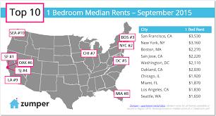 One Bedroom Apartments Memphis Tn by Zumper National Rent Report September 2015 The Zumper Blog