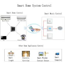 New Design Wifi Smart Home Automation System For Touch Light ... Perch Lets You Turn Nearly Any Device With A Camera Into Smart Modern Smart Home Flat Design Style Concept Technology System New Wifi Automation For Touch Light Detailed Examination Of The Market Report For Home Automation System Design Abb Opens Doors To Future Projects The Greater Indiana Area Ideas Remote Control House Vector Illustration Icons What Is Guru Tech Archives Installation Not Sure If Right You Lync Has