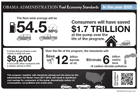 President Obama Announces New Fuel Economy Standards | Whitehouse.gov Gm On Chevy Silverado 4cylinder Fuel Economy Dont Look At The Epa Truck 2016 Chicago Auto Show 2017 Chevrolet 2019 Mazda Mx5 Miata Fueleconomy Standards Diesel Colorado Gmc Canyon Are First 30 Mpg Pickups Money 2018 Ford F150 Touts Bestinclass Towing Payload Fuel Economy Trends Pickup Of Year Day 3 Sorry Savings Trucks May Not Make Up For Cost 5 Older With Good Gas Mileage Autobytelcom Making More Efficient Isnt Actually Hard To Do Wired 1170884_dmax_centurion_1 Green Flag The Government May Give Automakers A Break So They