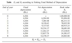 Define Annual Sinking Fund by Methods Of Depreciation Study Material Lecturing Notes