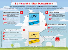 so heizt und lüftet deutschland viel wird richtig gemacht
