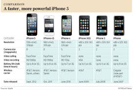 Iphone Iphone 5s Price In Dubai