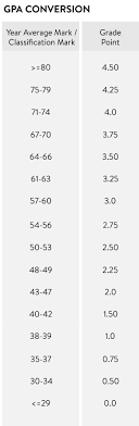 Grade Point Average GPA UEA