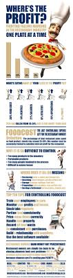 100 Are Food Trucks Profitable Infographic Restaurant Reads Pinterest Cost And