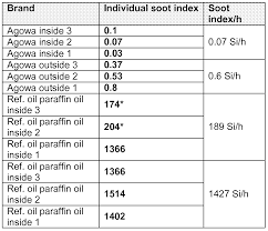 Paraffin Lamp Oil Toxic by Patent Ep2396390a2 Fuel Composition Comprising Alkyl Ester