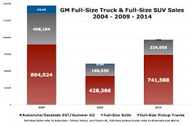 Cain's Segments: Full-Size SUV Sales In America - February 2015 YTD ... Rocky Ridge Truck Dealer Upstate Chevrolet Gm 1983 Chevy Sales Brochure Is The Ford F150 Really Canadas Bestselling Truck Driving Rare 1957 Apache Shortbed Stepside Original V8 Cab Big For Sale 1984 Scottsdale Pickup C20 Youtube 1953 Coe Panel 1994 Gmc C7500 Topkick 5 Yard Dump For Sale Gms Market Share Soars In July 1960 May 2015 Tacoma Surge Falls Photo Image Folks Weve Got Trucks In Stock If Youre Looking A Nice Pre 1955