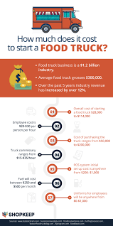 Here's How Much It Really Costs To Start A Food Truck