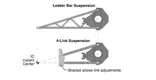 Figure Four: A Guide To Tuning Your Four-Link Suspension System ...