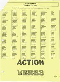 Boston College Resume Verbs Beautiful Action Words For Lovely Samples Of