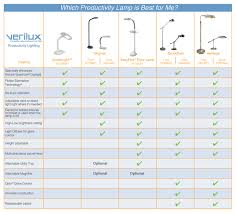 verilux smartlight the l for learning amazon ca tools home