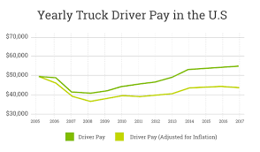 100 Truck Driver Average Salary Targeting The Right S