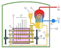 Pebble Bed Reactor by Candu Reactor Wikipedia