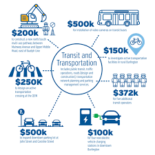Budget - City Of Burlington Best 25 Moving Trucks Ideas On Pinterest Truck To Buy Vans Truck Rental Supplies Car Towing A Mattress Infographic Insider Superb 632ba210 F606 4f80 Bed1 9325f51d58 1000 To Neat Goodees And Van Hire Deals Avis Australia Vancouver Used Suv Dealership Budget Sales Rentals Trucks Just Four Wheels Group Brand Business Unit Logos U Haul Review Video How 14 Box Ford Reviews Visa