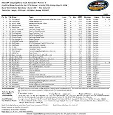 Kyle Busch 4 For 4 On 2014 Truck Series With Dover Win ... Southern Pro Am Truck Series Pocono Results July 29 2017 Nascar Racing News Race Chatter On Wnricom 1380 Am Or 951 Fm New England Summer Session 5 6 18 Trigger King Rc Radio Nascar Truck Series Martinsville Results Resurrection Abc Episode Fox Twitter From Practice No 1 In The 2016 Kubota Page 2 Sim Design Final Gwc En Charlotte Camping World 2015 Homestead November 17 Chase Briscoe Scores First Career Win At