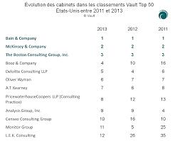 classement cabinet d audit vault 2013 le bcg recule de 17 places en europe et bain reste en