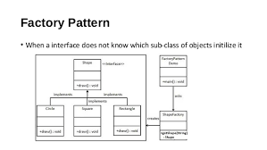 Decorator Pattern C Real World Example by Design Pattern In Android