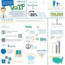Advantages Of Switching Over To VoIP | Visual.ly Networking Advantages And Disadvantages Youtube The History Of Voip Phone Systems Marketinspector Ppt Voip Werpoint Presentation Id70956 Wired Wireless Networks Ppt Download Ntrust Onpoint Computer Solutions Advantages Securelink Intertional Pty Ltd Pay To Get World Literature Resume Best Thesis Proposal Caspro Controlling Telecommunication Costs With Call Accounting How Set Up Your Own System At Home Ars Technica Telephony Dalton Net Service Apo Km Tools Techniques