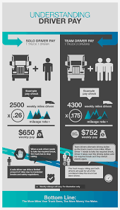 16 Bold Infographic Designs | Infographic Design Project For Tangent ... Dump Truck Driver Salary Average In 2018 How Much Drivers Make Beer Truck Driver Pay Worddocx Annual Truckdomeus Can A Trucker Earn Over 100k Uckerstraing Frito Lay Delivery Resume Sample Inspirational Download Free Dump Salary Australia Billigfodboldtrojer Raise From Four Trucking Companies Expense Sheet Learn About Accounting Archive November Shortages Could Threaten Supply Chains Crains