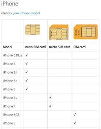 SIM Card Sizes – dataGO