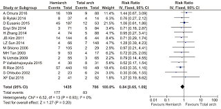 100 Arch D Hemiarch Versus Total Aortic Arch Replacement In Acute Type A