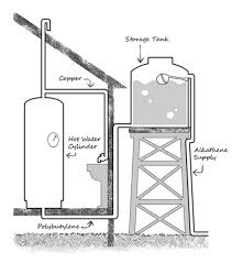 Water Tank Pipes Pictures by Household Water Supplies Healthed
