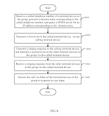 Patent US20140146712 - Terminal Device And Method For Exchanging ... Intertional Gateway Solutions For Operators Telcobridges Configuring Qos Dscp Rtp And Signaling Traffic On Windows Chapter 4 Passthrough Network World Patterns Voip Protocol Architectures Pdf Download Brevet Us1207152 Default Gateway Terminal Device And Pante Us120314698 Local Method Ringfree Mobility Inc 2009 Mobile Eric Chamberlain Founder Patent Us8462773