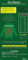 Pumpkin Patch Augusta Ga 2015 by 67 Best Fun Golf Facts Images On Pinterest Golf Lessons Golf