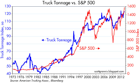 Calafia Beach Pundit: Truck Tonnage Up 4% In The Past Year Ata Truck Tonnage Index Up 22 In April 2018 Fleet Owner Rises 33 October News Daily Tonnage Increased 2017 Up 37 Overall Reports Trucking Updates The Latest The Industry Road Scholar Free Images Asphalt Power Locomotive One Hard Excavators 57 August Springs 95 Higher Transport Topics Is Impressive Seeking Alpha Calafia Beach Pundit And Equities Update Freight Rates Continue To Escalate 2810 Baking Business