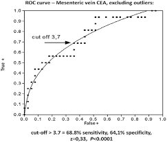 cea marker normal range carcinoembryonic antigen levels in the peripheral and mesenteric