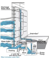 basement waterproofing repair iowa city ia