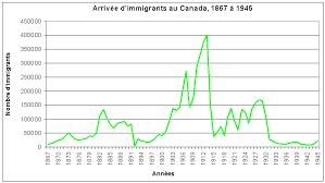 pop peup cc graphique immigrants canada gif