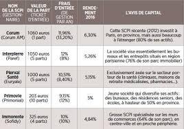 scpi de bureaux tout comprendre à l investissement dans les scpi capital fr