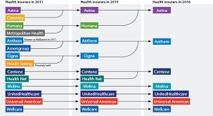 Aetna Pharmacy Management Help Desk by The New Era Of Mega Plans Managed Care Magazine