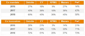 classement cabinet d audit les mandats des cac en 2015