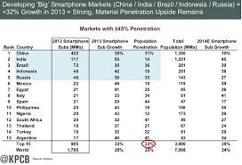 India had third largest smartphone base with 117M users in 2013